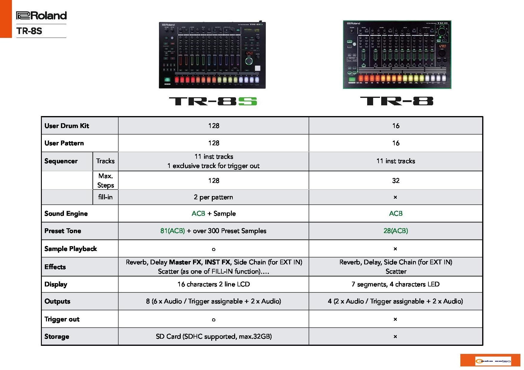 comparativa tr8-tr8s